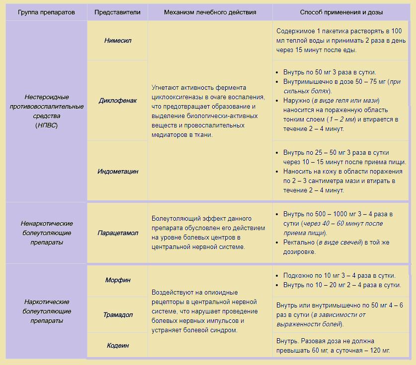 Список препаратов, которые помогут снять боль в бедре