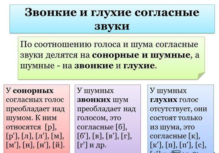 Классификация согласных звуков
