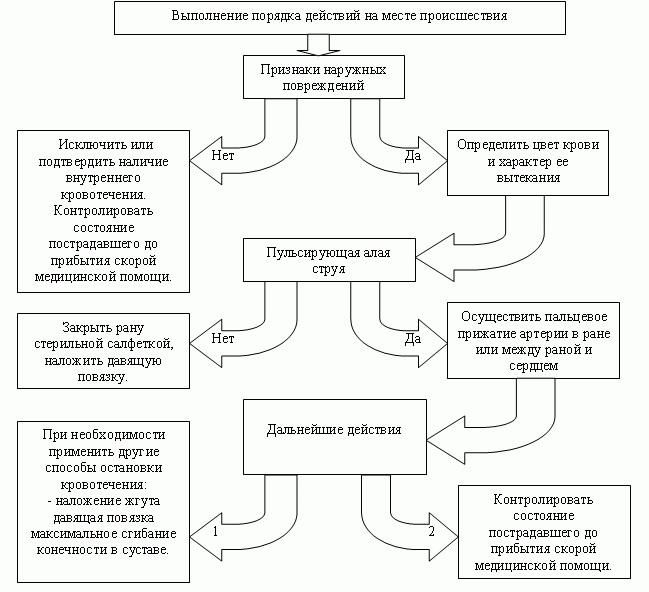 Общий алгоритм оказания неотложной помощи при кровотечениях