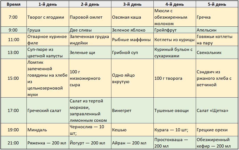 Диета Питания Стол 8. Диета 8 стол: что можно, чего нельзя (таблица), меню на неделю