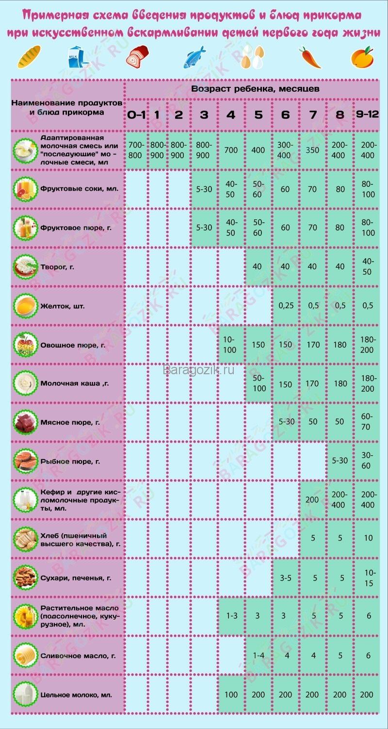 Ориентировочная таблица введения прикорма при искусственном вскармливании