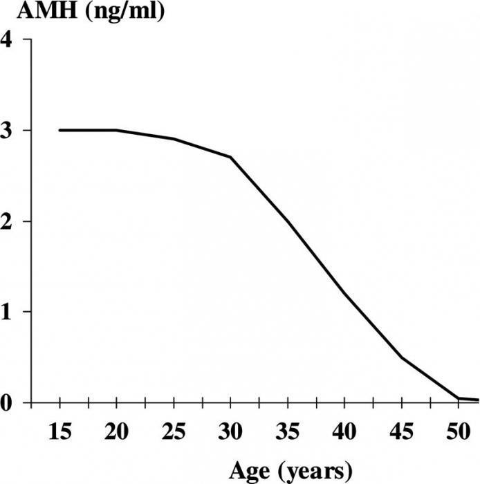 Снижение уровня антимюллерова гормона с возрастом женщины