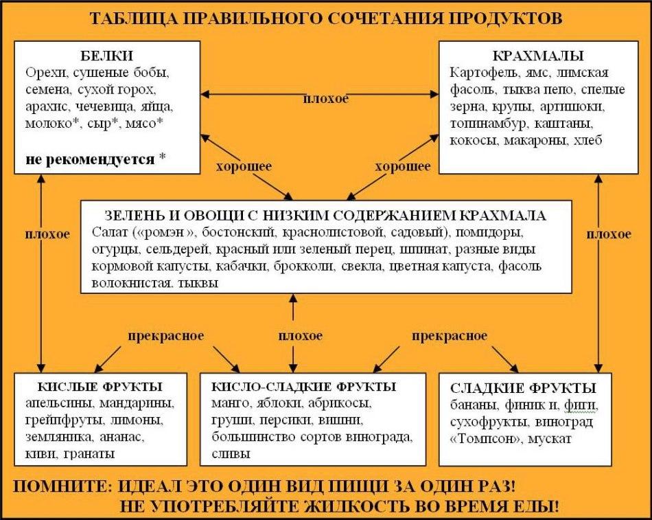 Основные правила сочетания групп продуктов