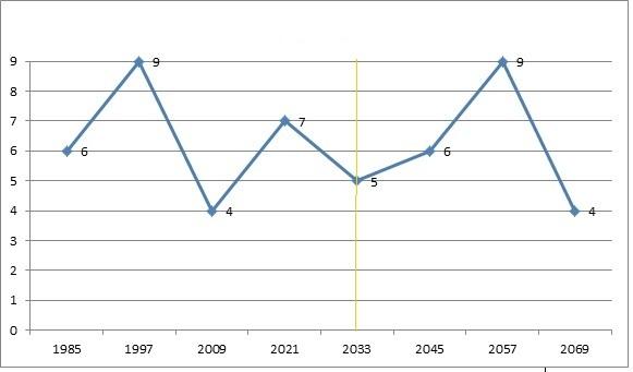 График по приведенному примеру