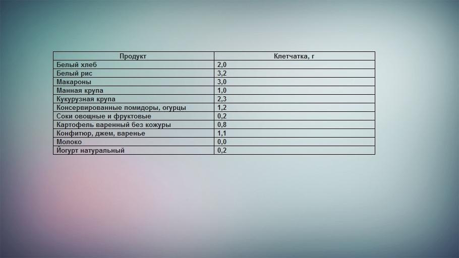 Таблица продуктов с низким содержанием клетчатки на 100 г продукта