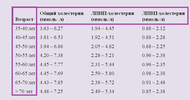 Норма холестерина в крови по возрасту у женщин после 40-50 лет: таблица
