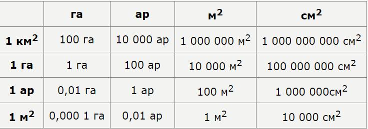 Сколько гектаров в сотках?