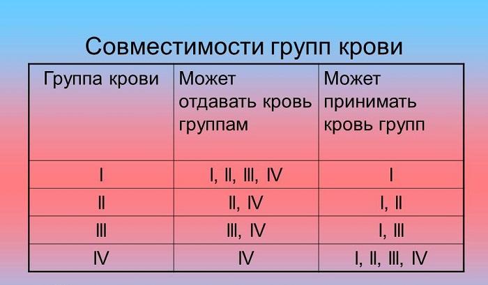 Изображение 2. таблица совместимости групп крови при переливании.