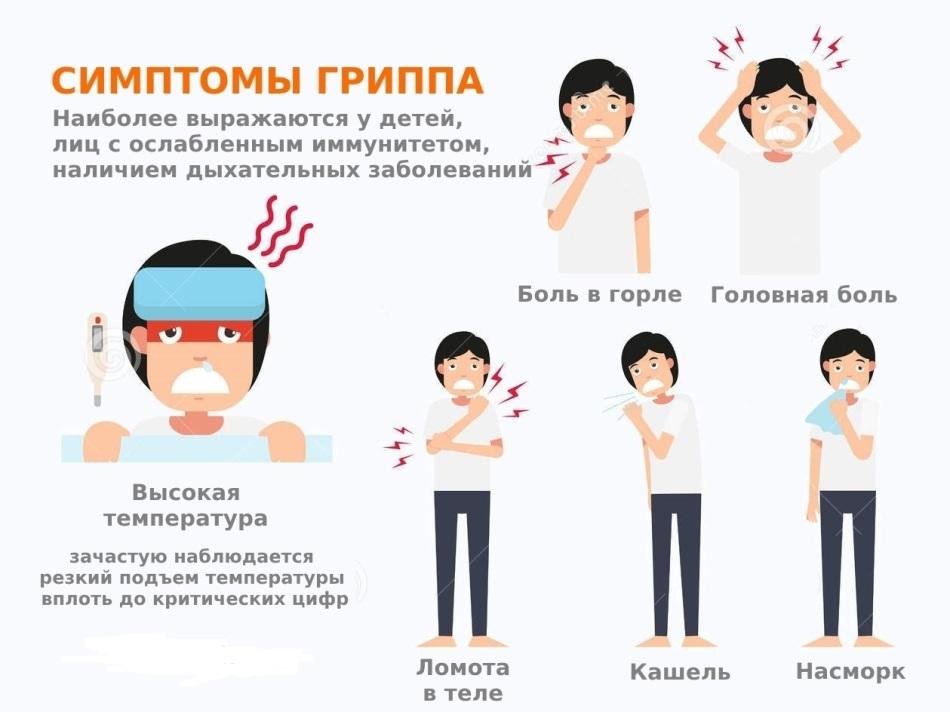 Симптоматика гриппа 2019
