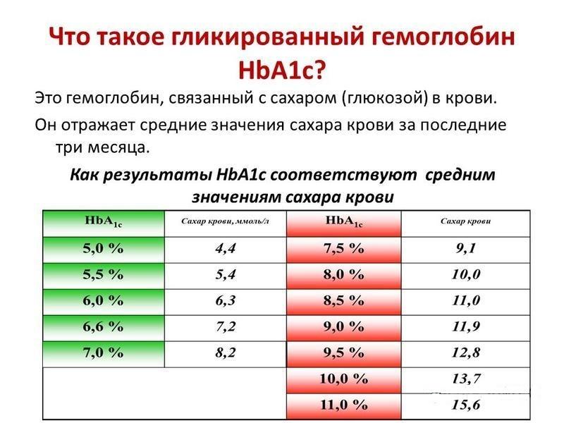 Таблица соответствия результатов hba1c со средним значением сахара в крови