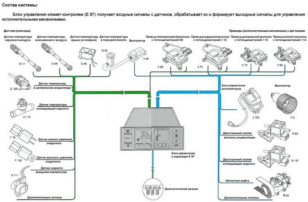 Схема соединения приборов в систему климат-контроля автомобиля