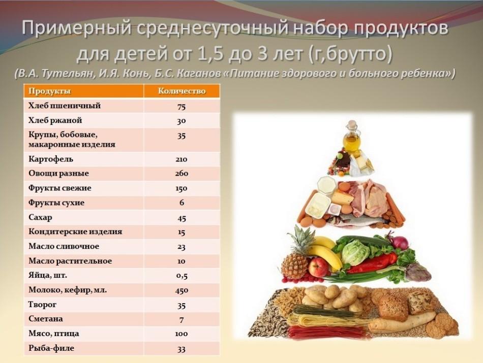 Примерный среднесуточный набор продуктов для детей старше года