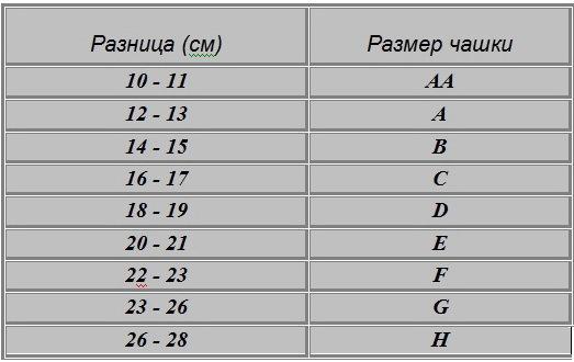 71e16ffcaf6da По данным второй таблицы вы определите вторую часть размера бюстгальтера,  вычислив, какой латинской букве соответствует полученный вами размер чашки  (c) ...