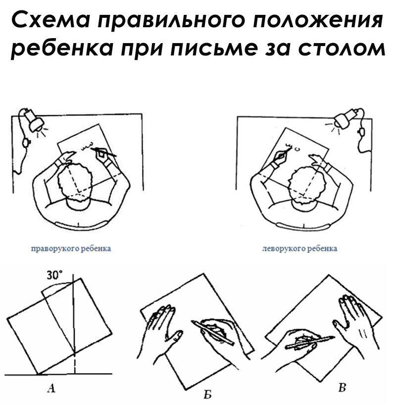 Положение_рук_ребенка_при_письме_за_столом