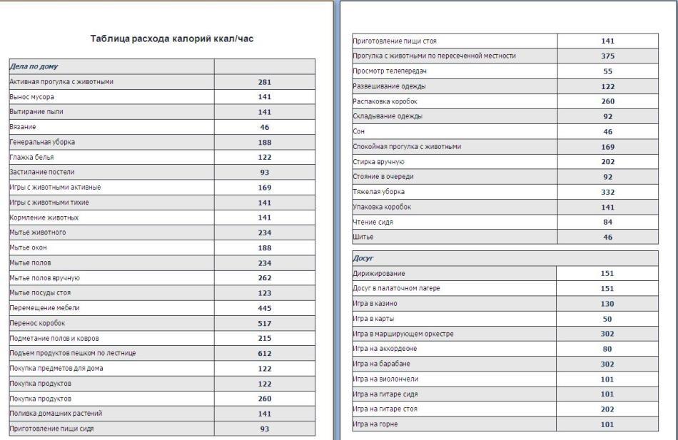 Таблица калорий на день для похудения и восстановления энергетического баланса организма человека: часть1