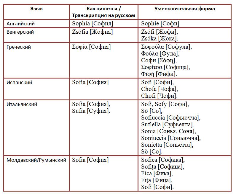 Варианты имени софия на разных языках