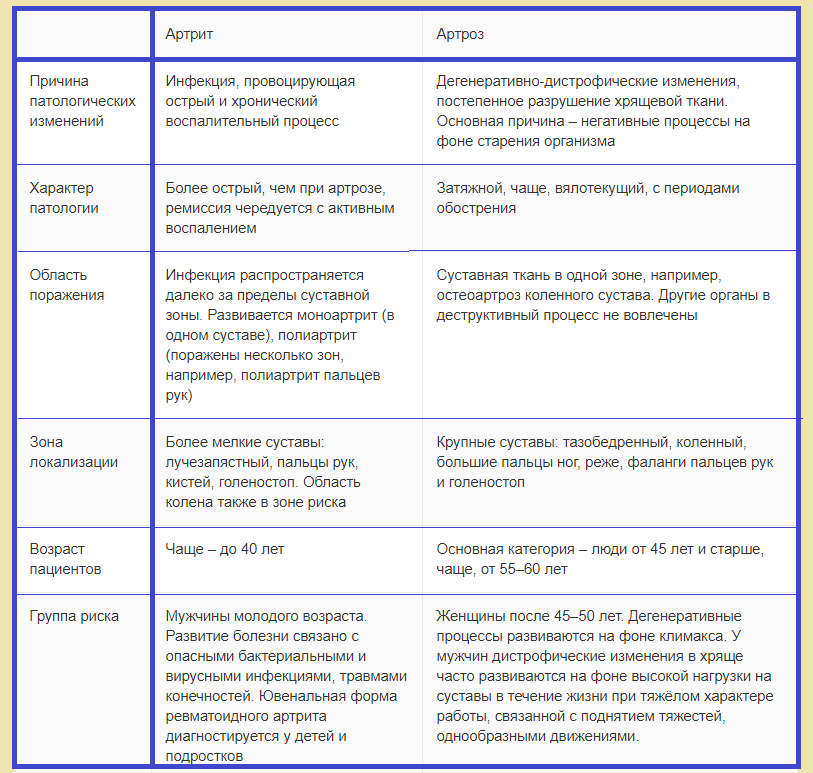 Отличия артрита от артроза