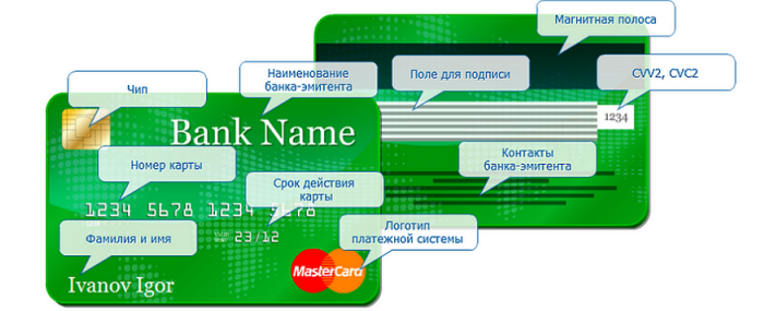 Реквизиты карточки сбербанка