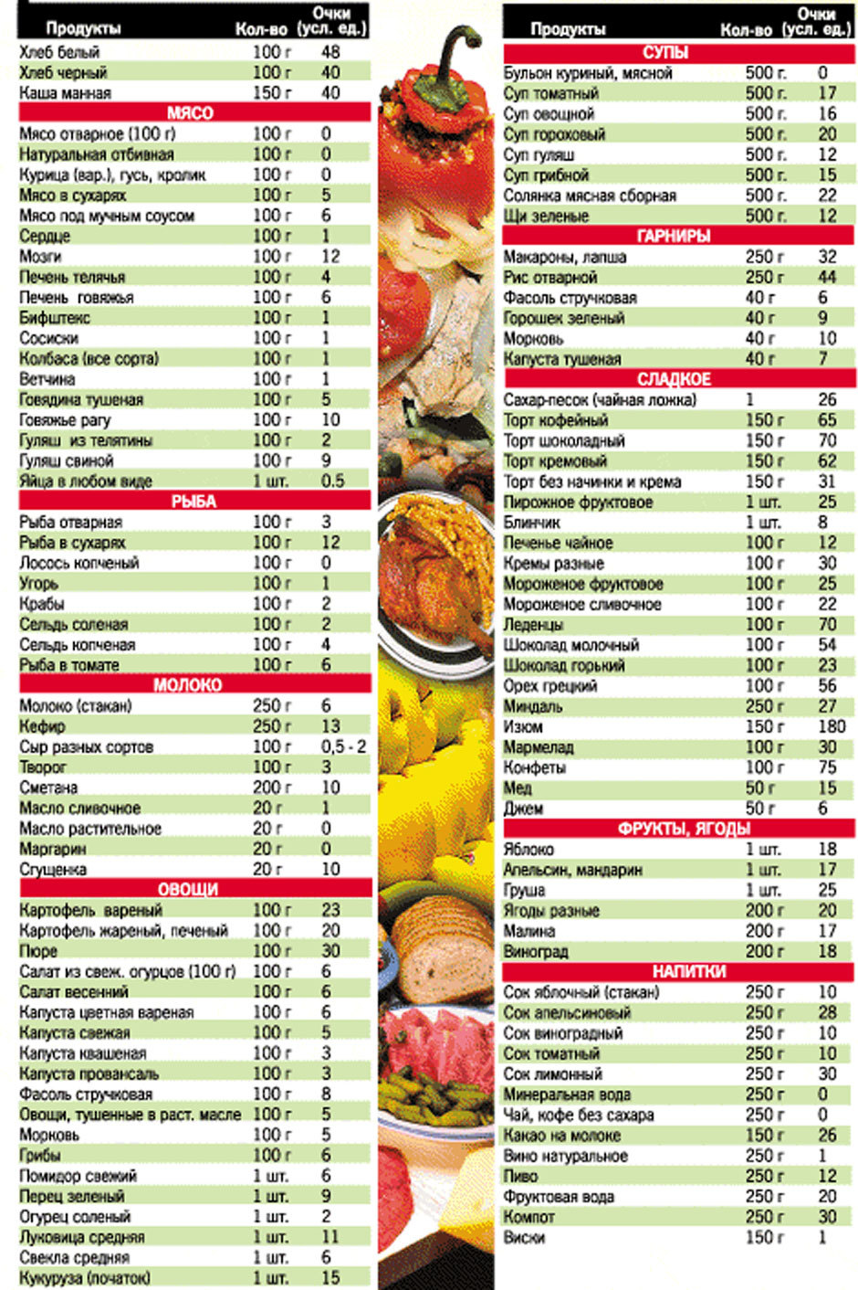 Кремлёвская диета на похудения таблица