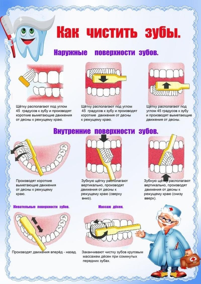 Как правильно чистить зубки деткам: схема