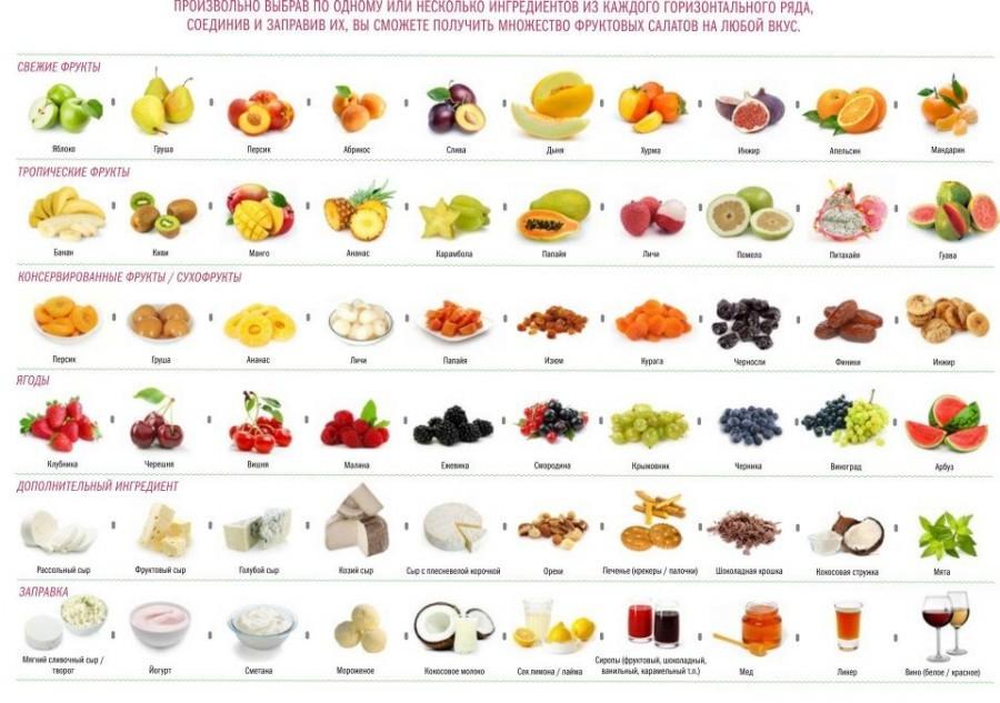 Сочетание фруктов
