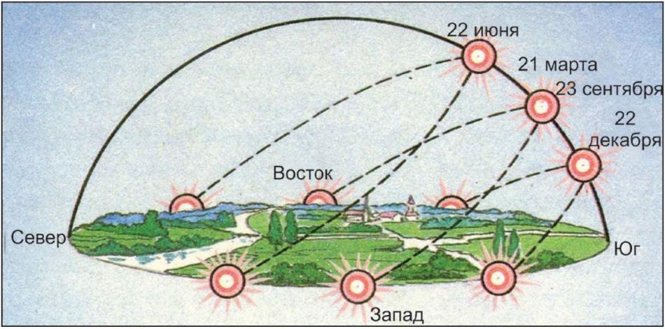Расположение солнца в дни равноденствий и солнцестояний в северном полушарии