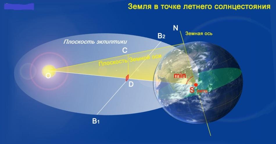 Схема расположения солнца и земли в день летнего солнцестояния
