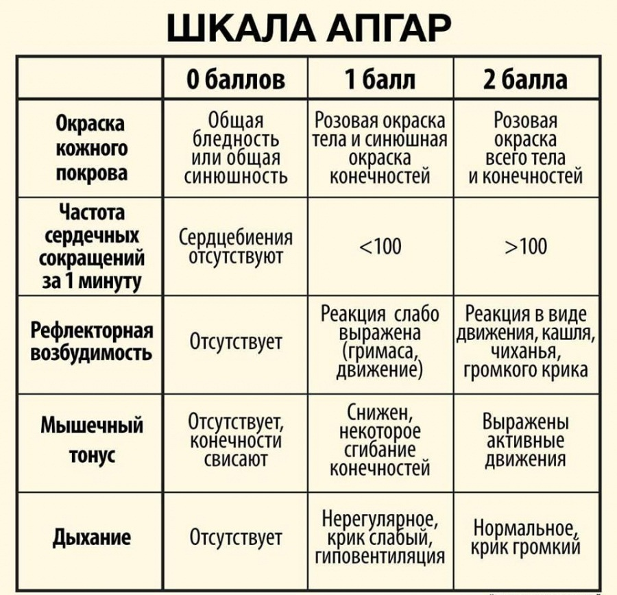 Таблица критериев и значений по шкале апгар