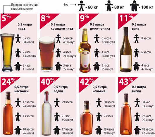 Краткая таблица процента содержания алкоголя в крови с учетом веса человека