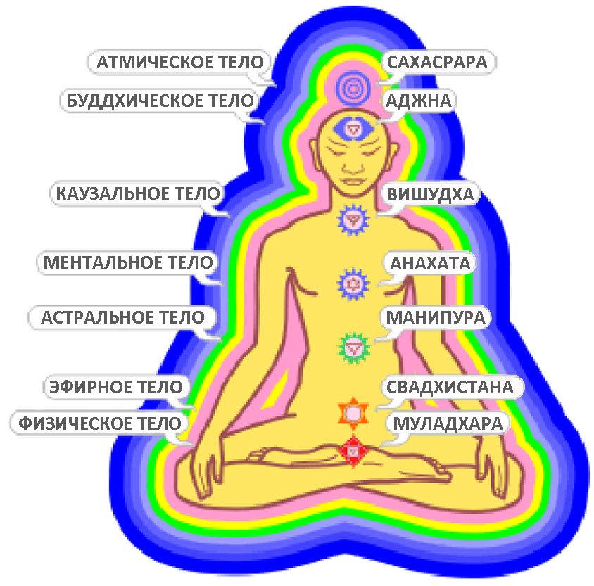 Энергетические тела
