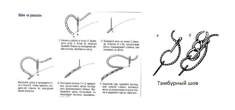 tamburnii-shov Вышивка гладью для начинающих: правила, особенности. Технология вышивания гладью для новичков — с чего начать?