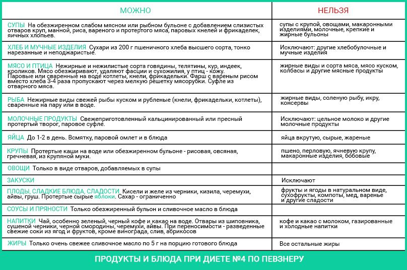 Таблица диеты при дисбактериозе