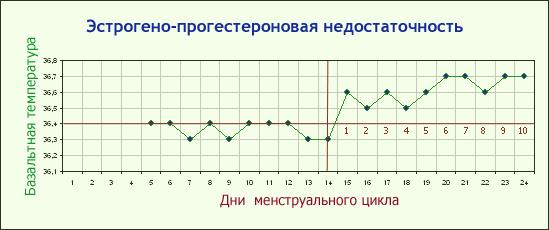 График базальной температуры при недостатке прогестеронов и эстрогенов