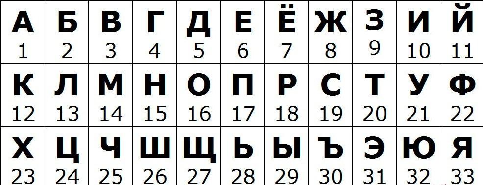 Числовой алфавит