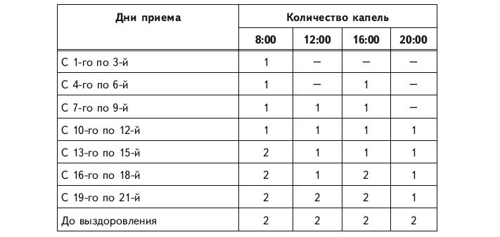 Царская методика приема болиголова по схеме тищенко