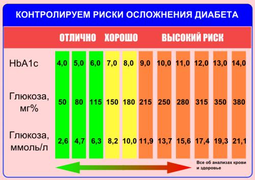 Таблица норм гликированного гемоглобина