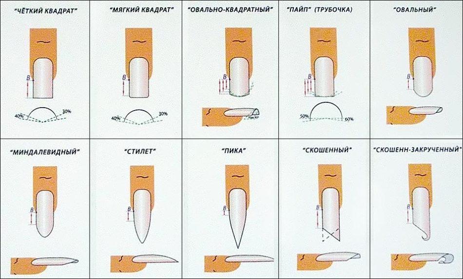 Современные формы ногтей.