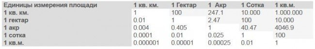 Сколько соток в квадратных метрах?