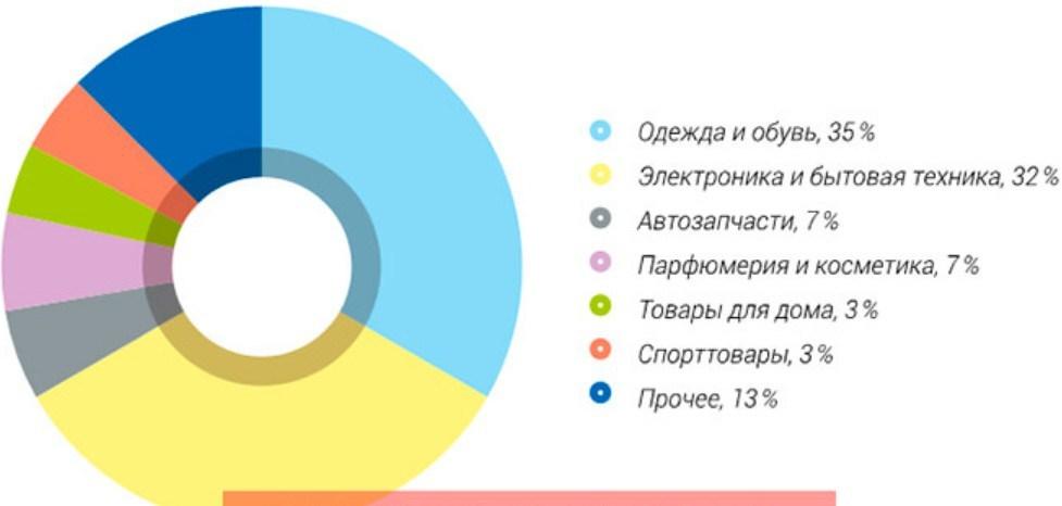 Популярные товары
