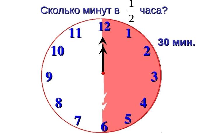 30 минут это 1/48 часть суток