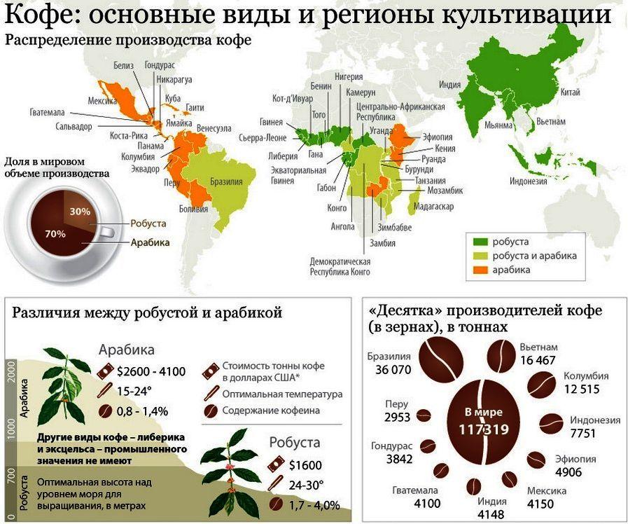 Страны в которых выращивают кофе