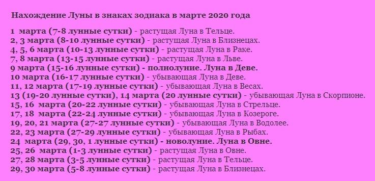 Нахождение луны в знаках зодиака в марте 2020 года