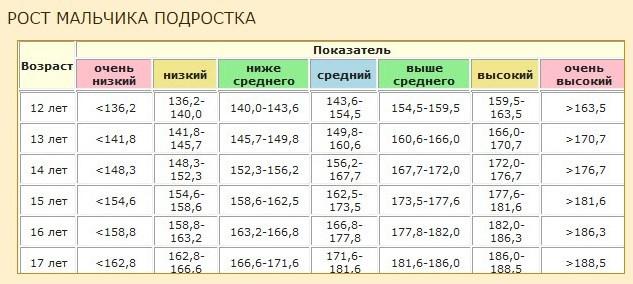 Таблица роста мальчиков от 12 до 17 лет