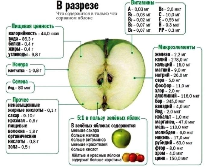 Что содержится в только что сорванном яблоке?