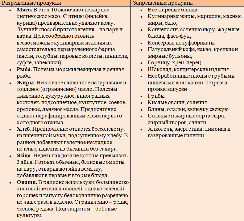 Гипохолестериновая диета – стол №10: что можно, а что нельзя кушать: таблица разрешенных и запрещенных продуктов