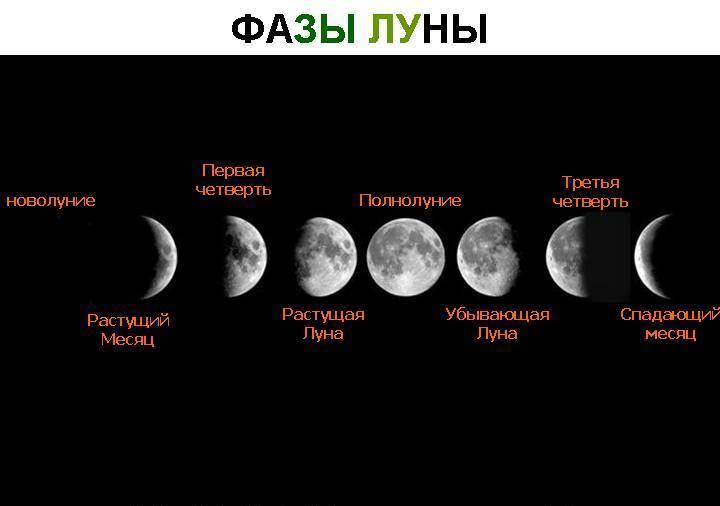Влияние фаз луны на благоприятные и неблагоприятные дни апреля 2019