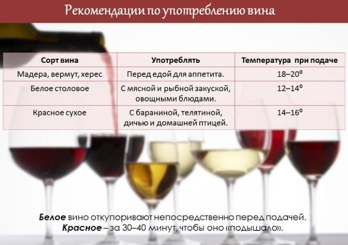 Рекомендации по употреблению вина