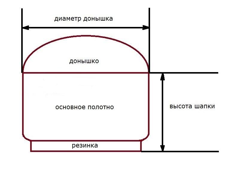 Схема для расчета размеров шапки