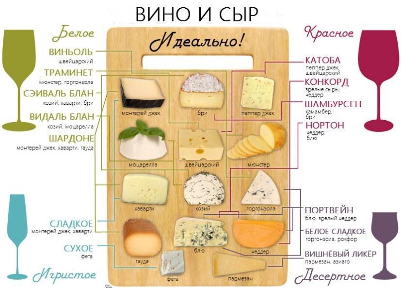 С сырами