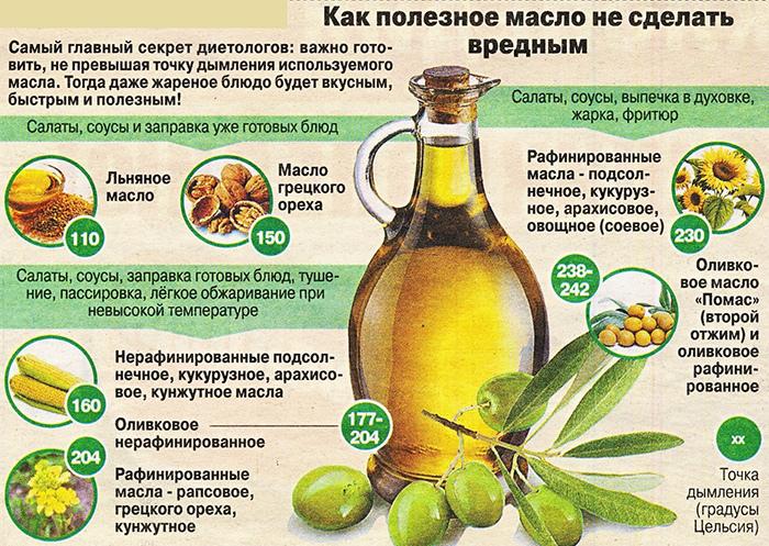 Важно не сделать масло вредным